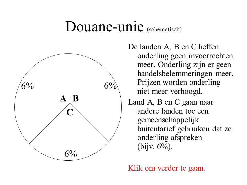 Douane-unie (schematisch) De landen A, B en C heffen onderling geen invoerrechten meer. Onderling zijn er geen handelsbelemmeringen meer. Prijzen word