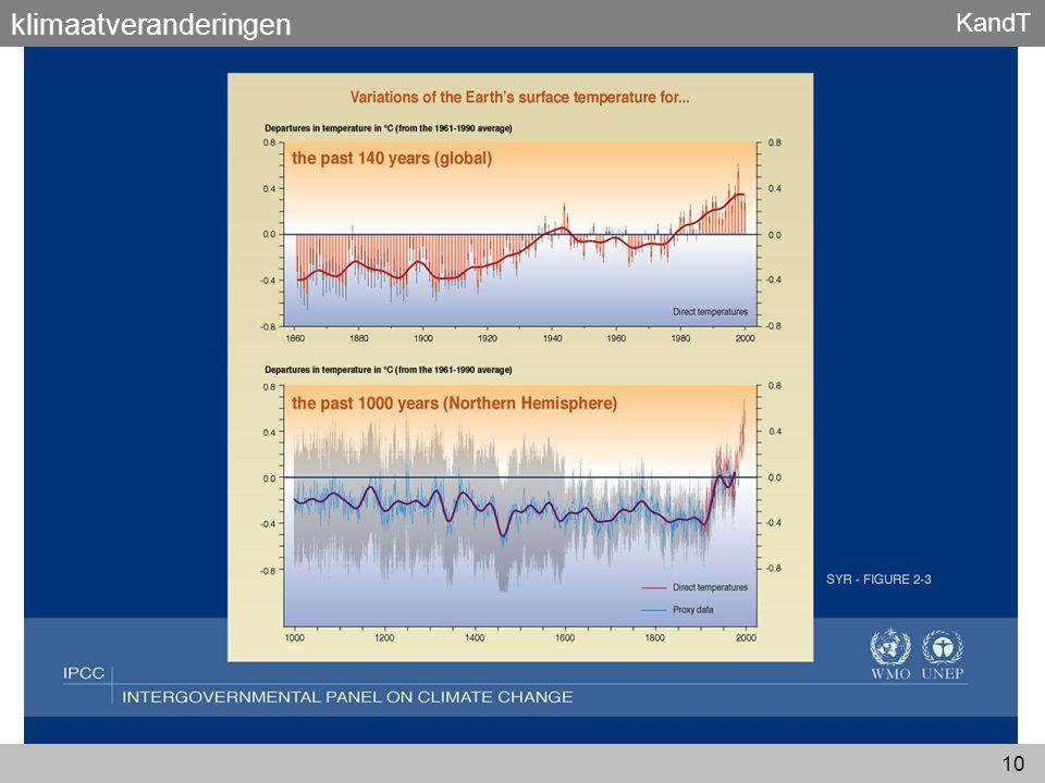 KandT 10 klimaatveranderingen