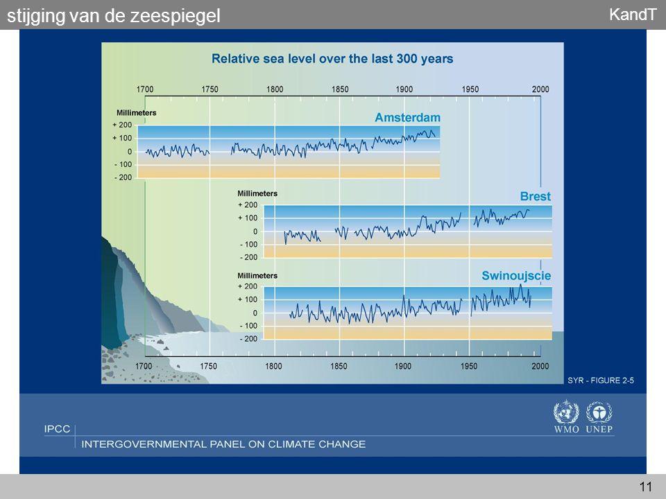 KandT 11 stijging van de zeespiegel