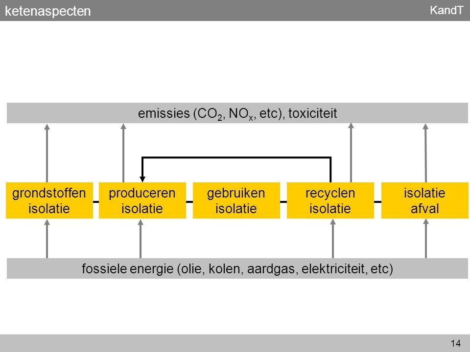 KandT 14 ketenaspecten fossiele energie (olie, kolen, aardgas, elektriciteit, etc) emissies (CO 2, NO x, etc), toxiciteit produceren isolatie gebruike