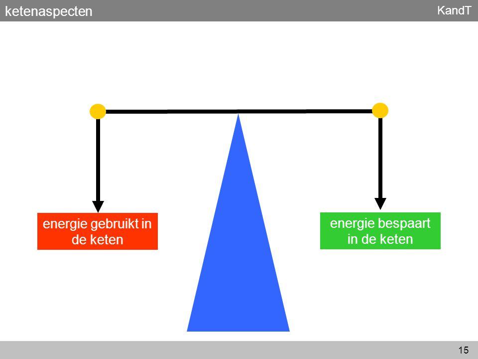 KandT 15 ketenaspecten energie gebruikt in de keten energie bespaart in de keten