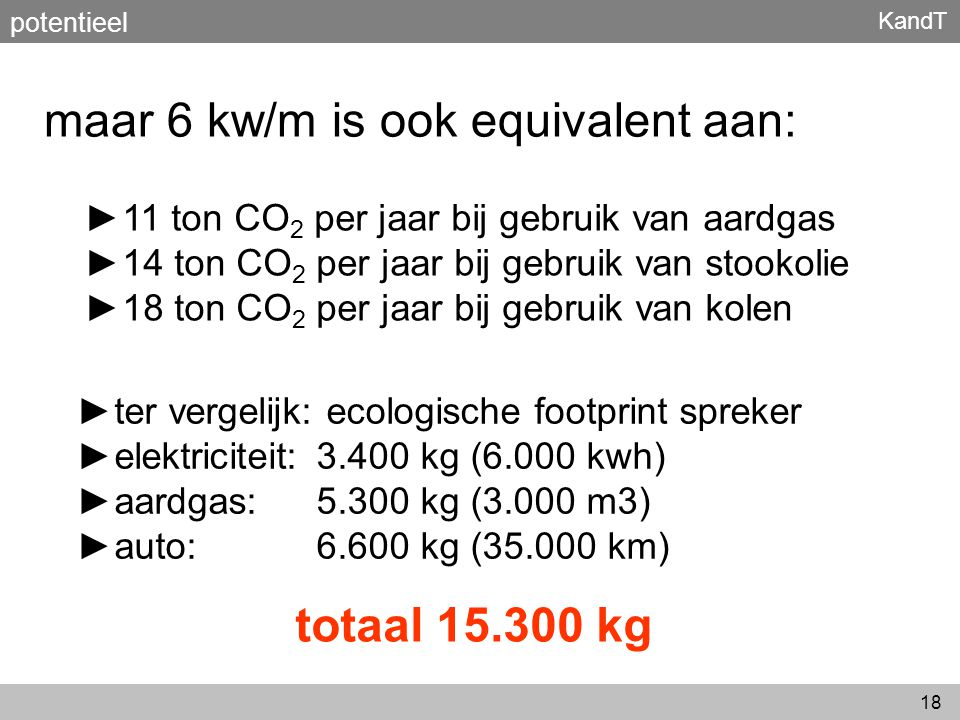 KandT 18 maar 6 kw/m is ook equivalent aan: potentieel ► 11 ton CO 2 per jaar bij gebruik van aardgas ► 14 ton CO 2 per jaar bij gebruik van stookolie