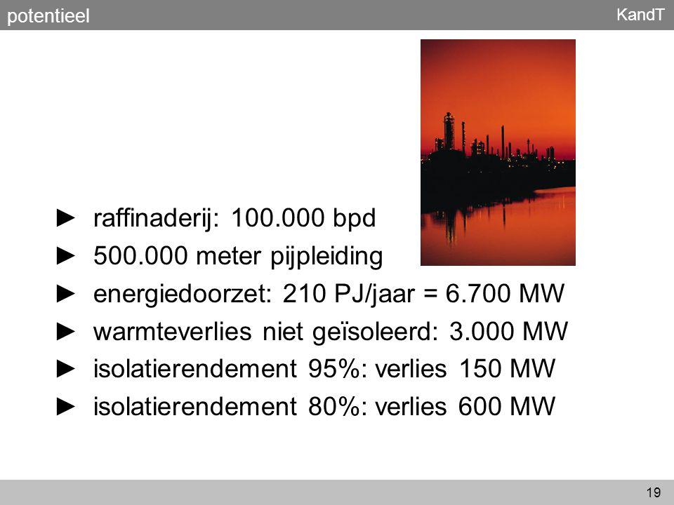 KandT 19 potentieel ► raffinaderij: 100.000 bpd ► 500.000 meter pijpleiding ► energiedoorzet: 210 PJ/jaar = 6.700 MW ► warmteverlies niet geïsoleerd: