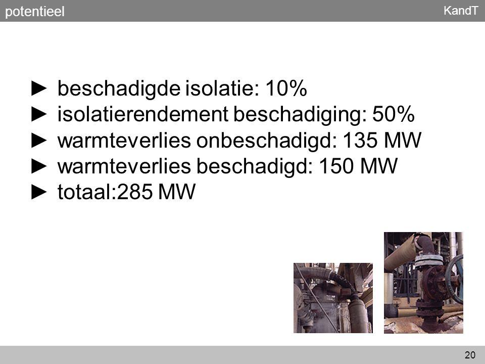 KandT 20 ► beschadigde isolatie: 10% ► isolatierendement beschadiging: 50% ► warmteverlies onbeschadigd: 135 MW ► warmteverlies beschadigd: 150 MW ► t