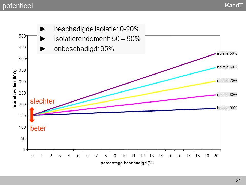 KandT 21 potentieel 0 50 100 150 200 250 300 350 400 450 500 01234567891011121314151617181920 percentage beschadigd (%) warmteverlies (MW) beter slech