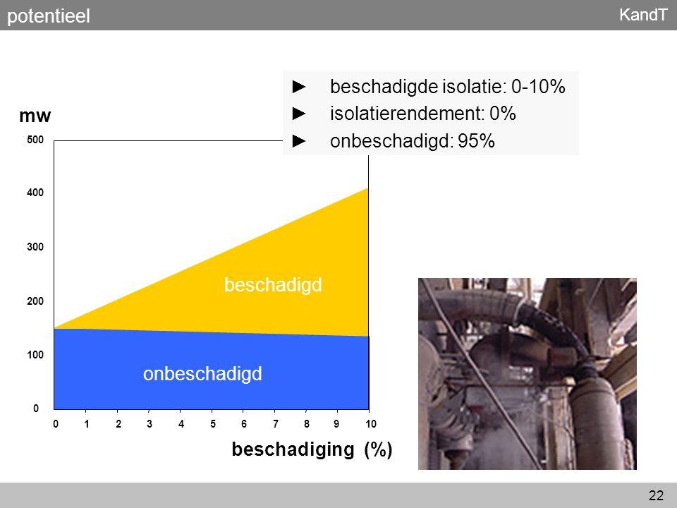 KandT 22 potentieel 0 100 200 300 400 500 012345678910 mw onbeschadigd beschadigd beschadiging (%) ► beschadigde isolatie: 0-10% ► isolatierendement: