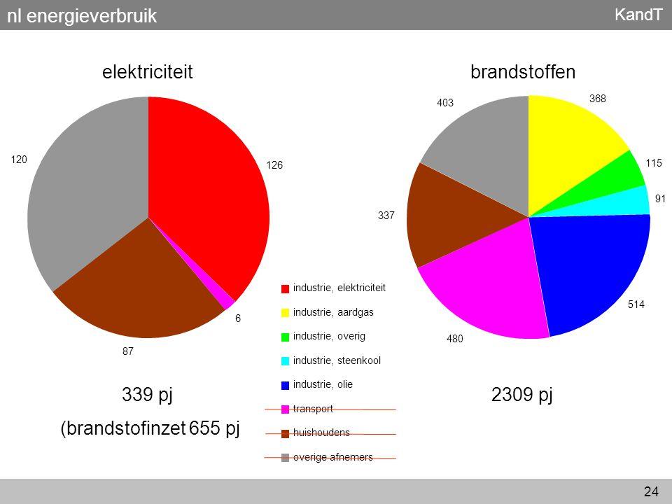 KandT 24 nl energieverbruik 368 115 91 514 480 337 403 industrie, elektriciteit industrie, aardgas industrie, overig industrie, steenkool industrie, o