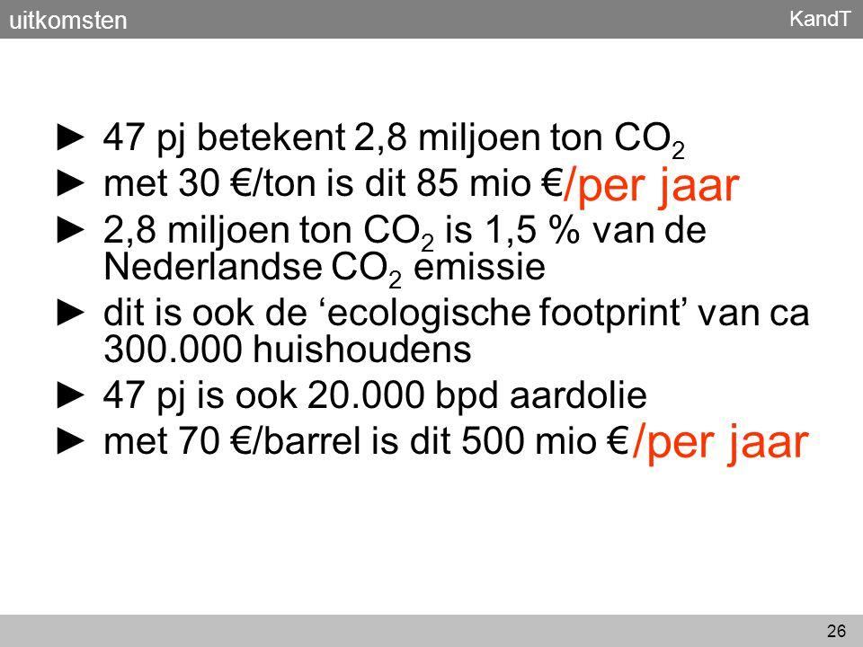 KandT 26 ► 47 pj betekent 2,8 miljoen ton CO 2 ► met 30 €/ton is dit 85 mio € ► 2,8 miljoen ton CO 2 is 1,5 % van de Nederlandse CO 2 emissie ► dit is