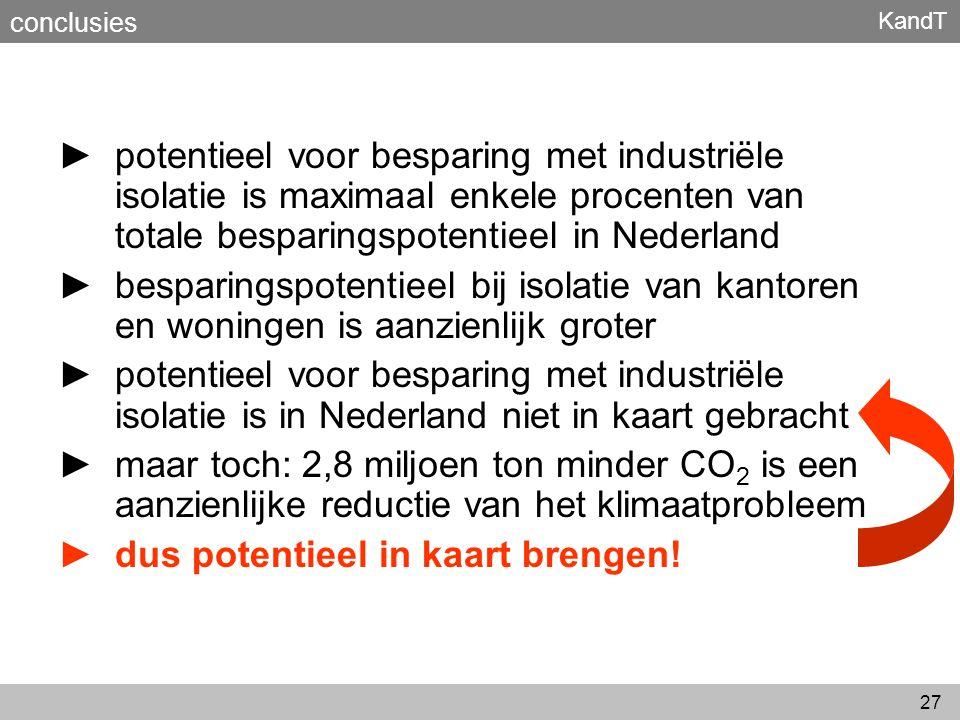 KandT 27 ► potentieel voor besparing met industriële isolatie is maximaal enkele procenten van totale besparingspotentieel in Nederland ► besparingspo