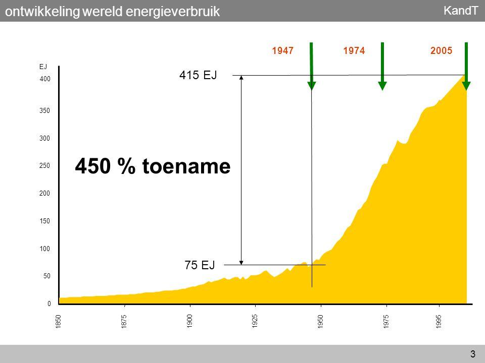 KandT 3 0 50 100 150 200 250 300 350 18501875 19001925 195019751995 194719742005 EJ 400 75 EJ 415 EJ 450 % toename ontwikkeling wereld energieverbruik