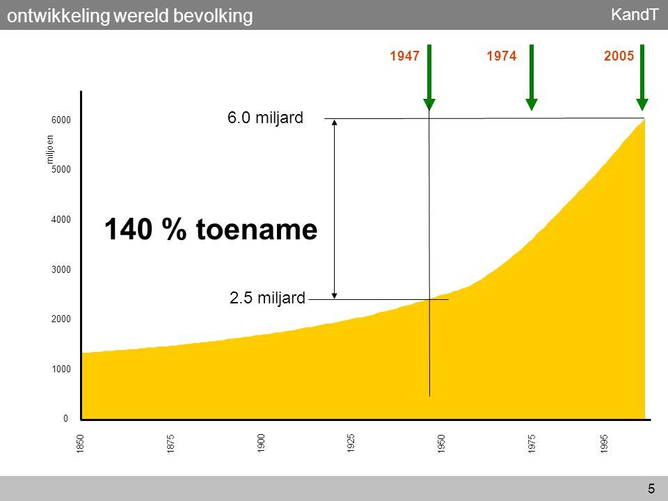KandT 26 ► 47 pj betekent 2,8 miljoen ton CO 2 ► met 30 €/ton is dit 85 mio € ► 2,8 miljoen ton CO 2 is 1,5 % van de Nederlandse CO 2 emissie ► dit is ook de 'ecologische footprint' van ca 300.000 huishoudens ► 47 pj is ook 20.000 bpd aardolie ► met 70 €/barrel is dit 500 mio € uitkomsten /per jaar