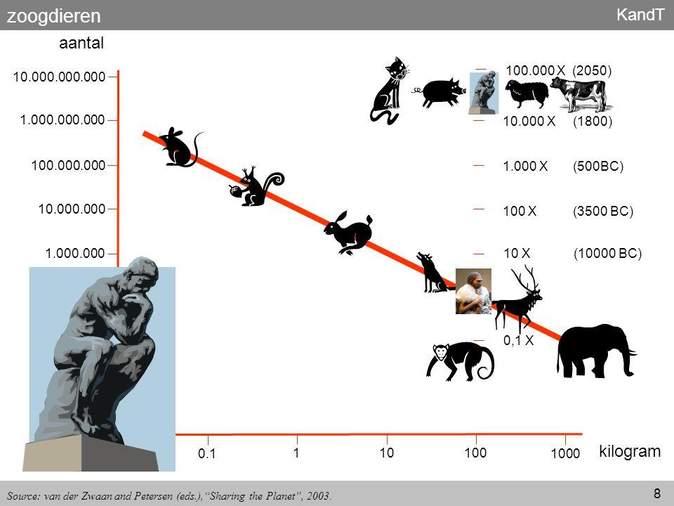 KandT 8 10.000 X (1800) 1.000 X (500BC) 100 X (3500 BC) 10 X (10000 BC) 0,1 X 0.01 0.1 110 100 1000 kilogram 10.000.000.000 1.000.000.000 100.000.000