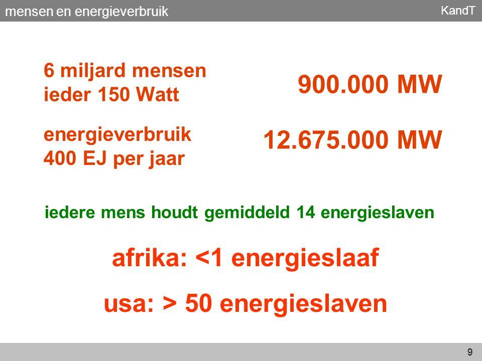KandT 9 6 miljard mensen ieder 150 Watt energieverbruik 400 EJ per jaar 900.000 MW 12.675.000 MW afrika: <1 energieslaaf usa: > 50 energieslaven ieder