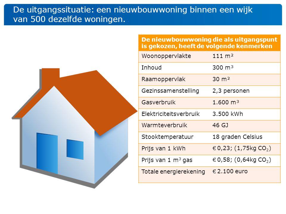 De uitgangssituatie: een nieuwbouwwoning binnen een wijk van 500 dezelfde woningen. De nieuwbouwwoning die als uitgangspunt is gekozen, heeft de volge