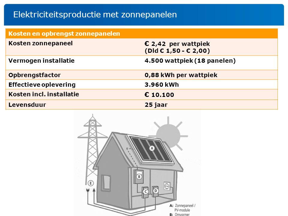 Elektriciteitsproductie met zonnepanelen Kosten en opbrengst zonnepanelen Kosten zonnepaneel € 2,42 per wattpiek (Dld € 1,50 - € 2,00) Vermogen instal