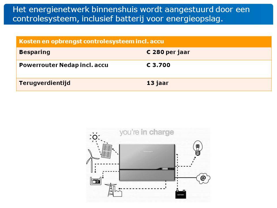 Het energienetwerk binnenshuis wordt aangestuurd door een controlesysteem, inclusief batterij voor energieopslag. Kosten en opbrengst controlesysteem