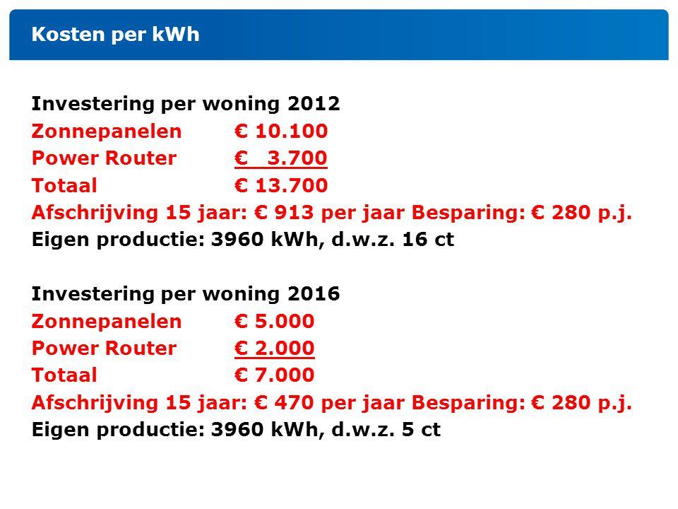 Kosten per kWh Investering per woning 2012 Zonnepanelen € 10.100 Power Router € 3.700 Totaal€ 13.700 Afschrijving 15 jaar: € 913 per jaar Besparing: €