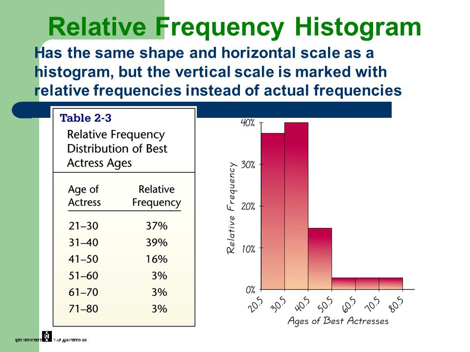 Relative Frequency Histogram Has the same shape and horizontal scale as a histogram, but the vertical scale is marked with relative frequencies instead of actual frequencies
