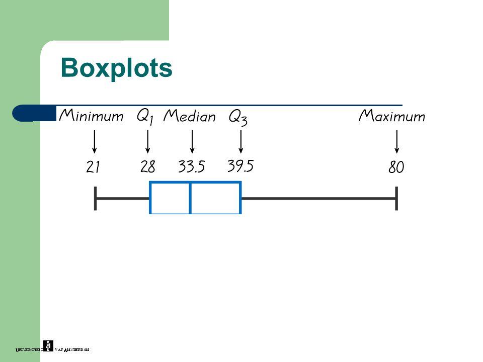 Boxplots