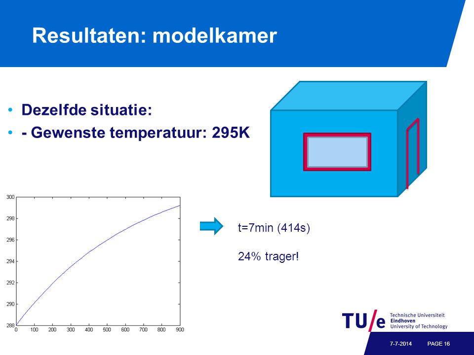 Resultaten: modelkamer Dezelfde situatie: - Gewenste temperatuur: 295K PAGE 167-7-2014 t=7min (414s) 24% trager!