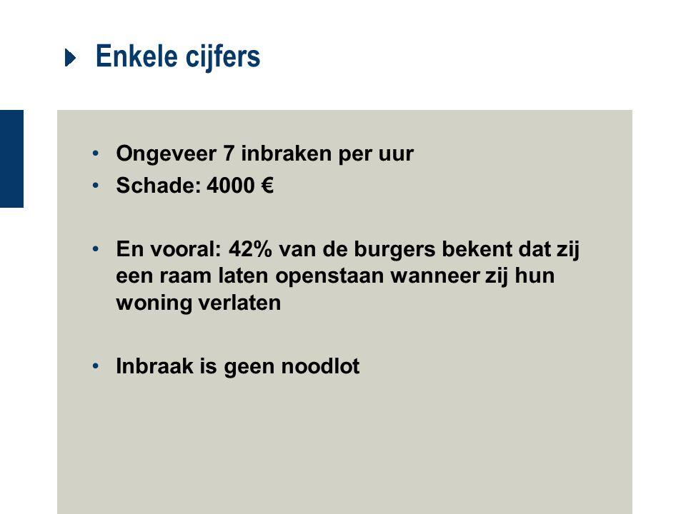 Enkele cijfers Ongeveer 7 inbraken per uur Schade: 4000 € En vooral: 42% van de burgers bekent dat zij een raam laten openstaan wanneer zij hun woning