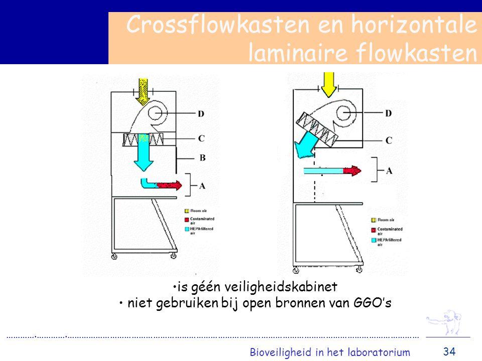 is géén veiligheidskabinet niet gebruiken bij open bronnen van GGO's Crossflowkasten en horizontale laminaire flowkasten ………….………….………………………………………………………………………………………………………………………………… Bioveiligheid in het laboratorium 34