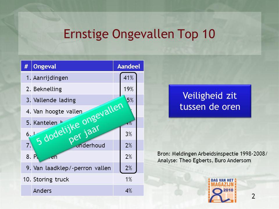 Ernstige Ongevallen Top 10 # OngevalAandeel 1. Aanrijdingen41% 2. Beknelling19% 3. Vallende lading15% 4. Van hoogte vallen7% 5. Kantelen heftruck4% 6.