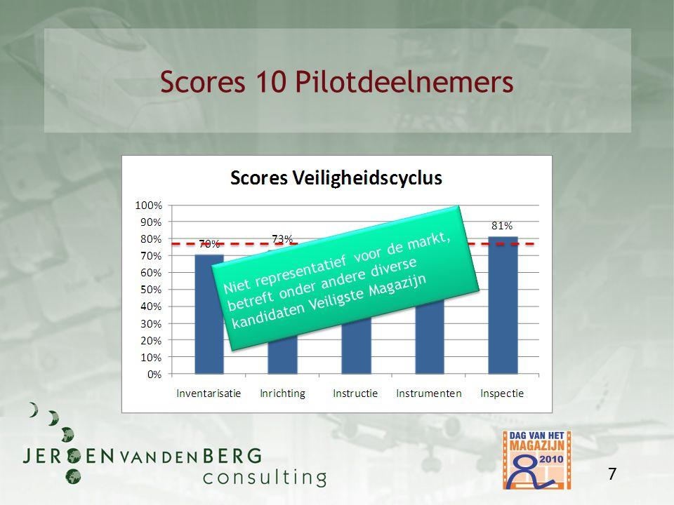 Scores 10 Pilotdeelnemers 7 Niet representatief voor de markt, betreft onder andere diverse kandidaten Veiligste Magazijn Niet representatief voor de