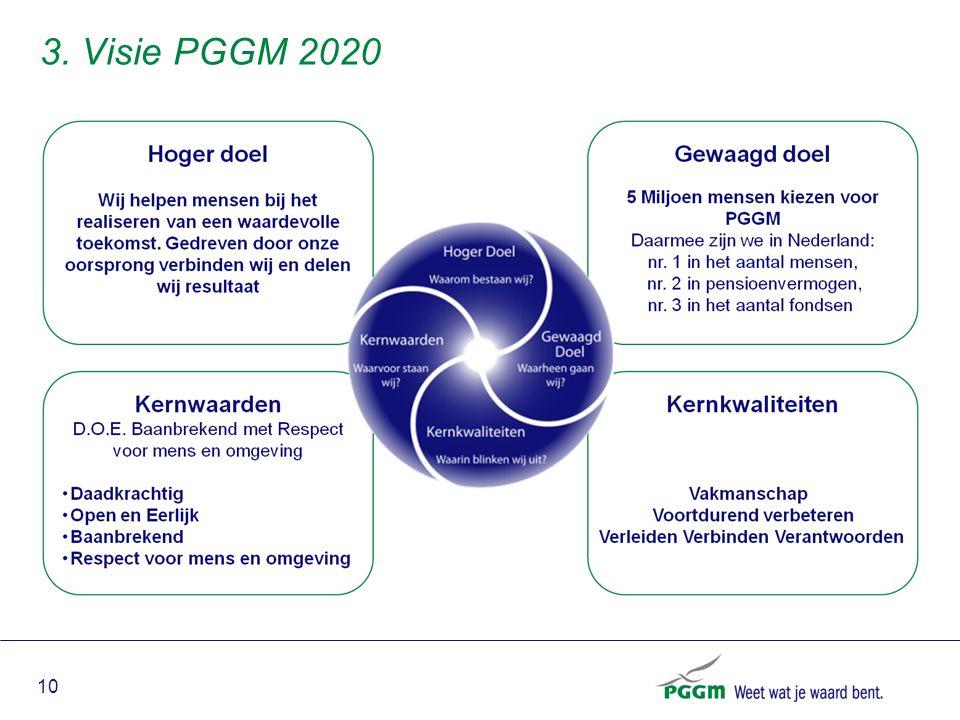 10 3. Visie PGGM 2020