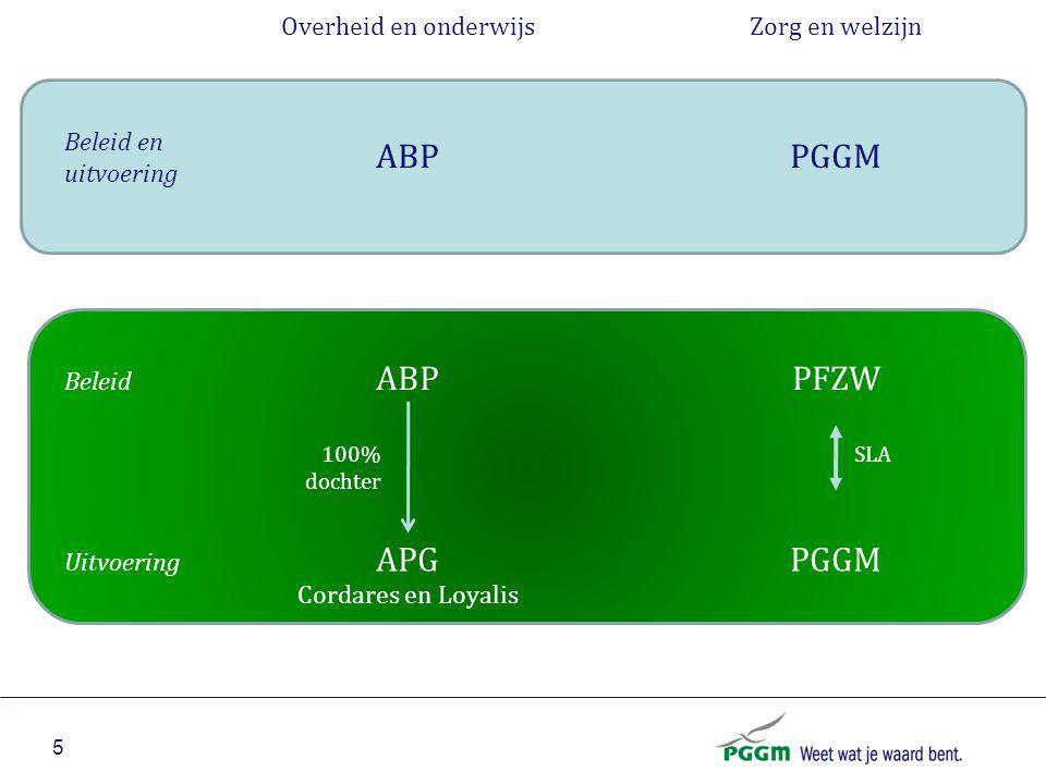 5 ABP Beleid en uitvoering PGGM ABP Beleid PFZW APG Uitvoering PGGM 100% dochter SLA Overheid en onderwijsZorg en welzijn Cordares en Loyalis