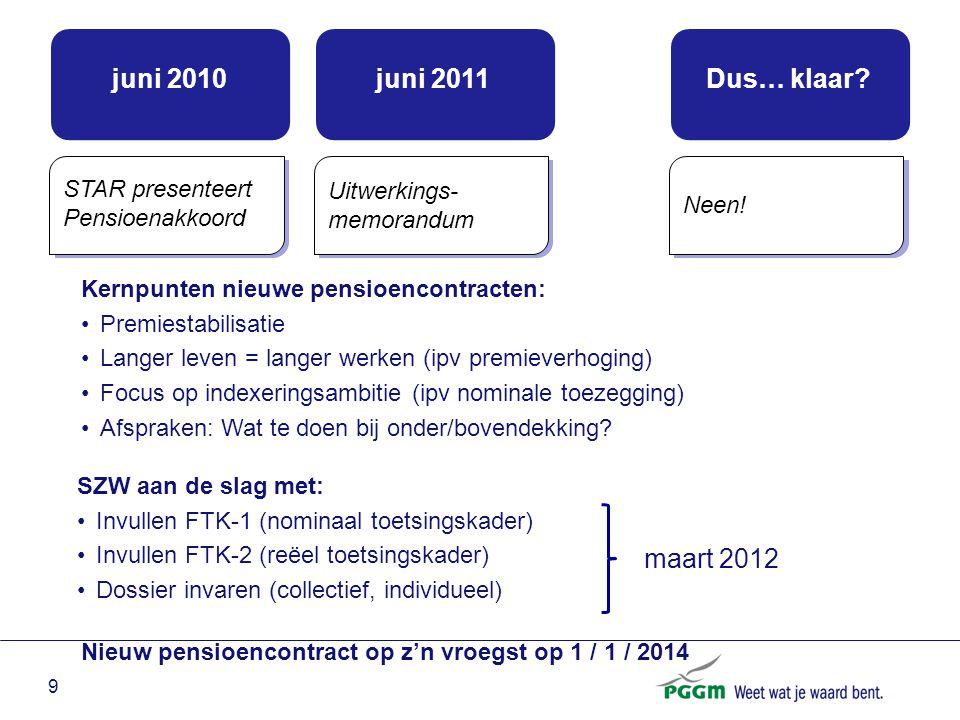 9 Kernpunten nieuwe pensioencontracten: Premiestabilisatie Langer leven = langer werken (ipv premieverhoging) Focus op indexeringsambitie (ipv nominal