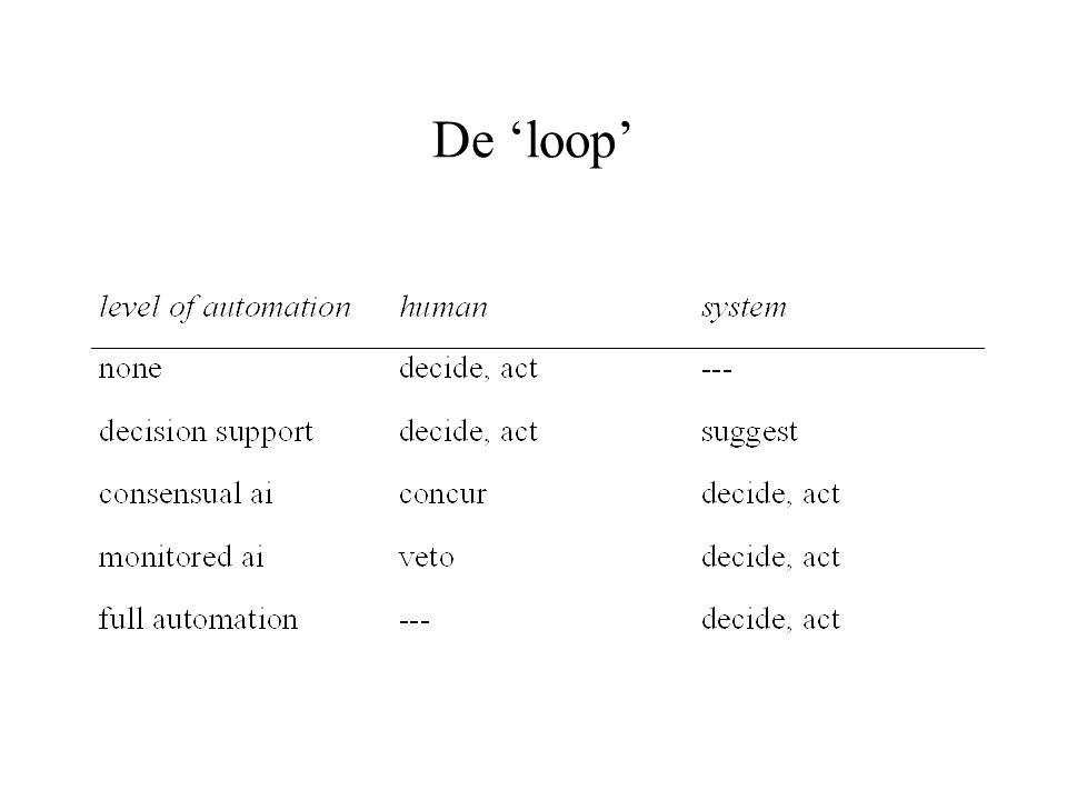 De 'loop'