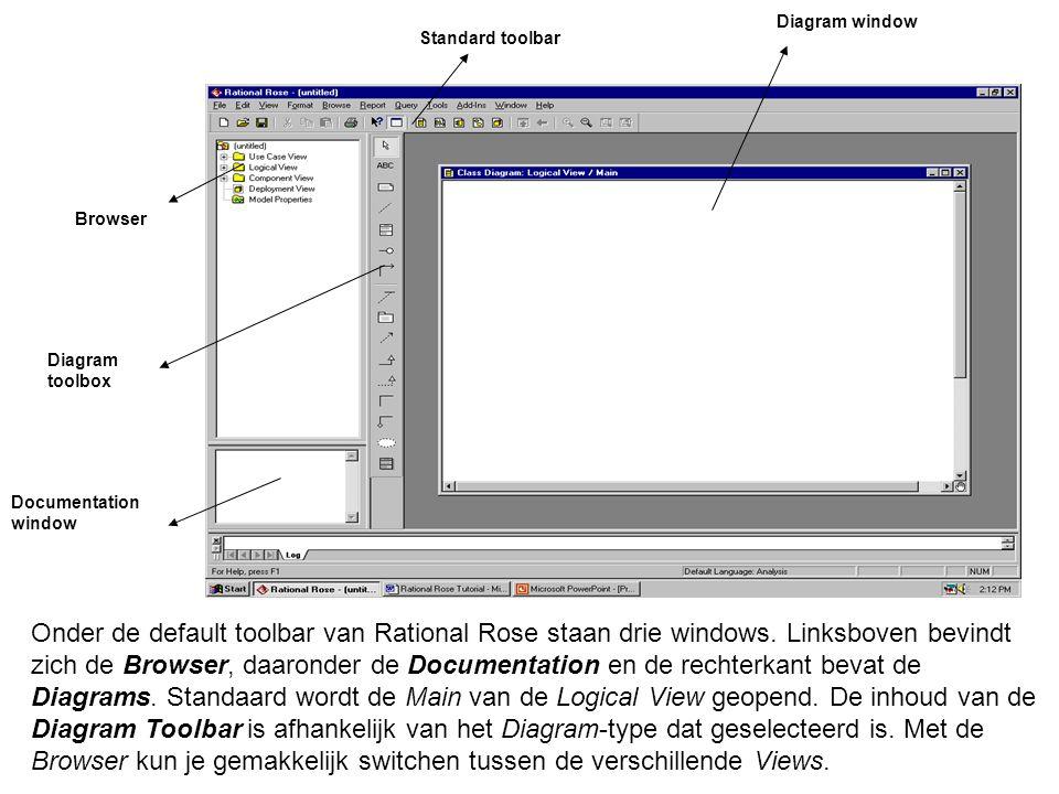 Diagram window Standard toolbar Browser Diagram toolbox Documentation window Onder de default toolbar van Rational Rose staan drie windows. Linksboven