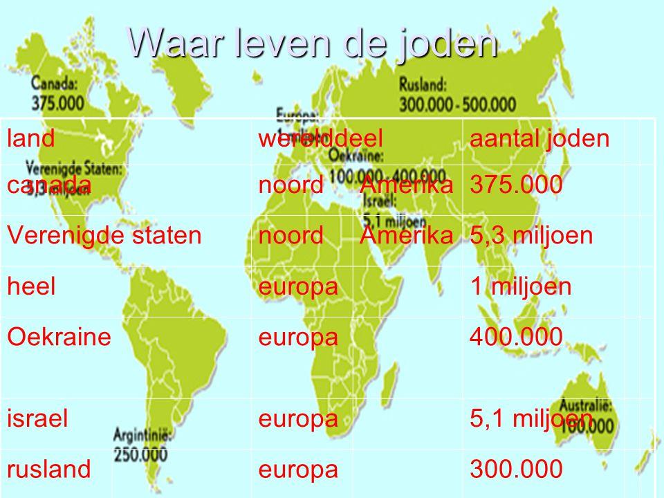 Waar leven de joden landwerelddeelaantal joden canadanoordAmerika375.000 Verenigde statennoordAmerika5,3 miljoen heeleuropa1 miljoen Oekraineeuropa400