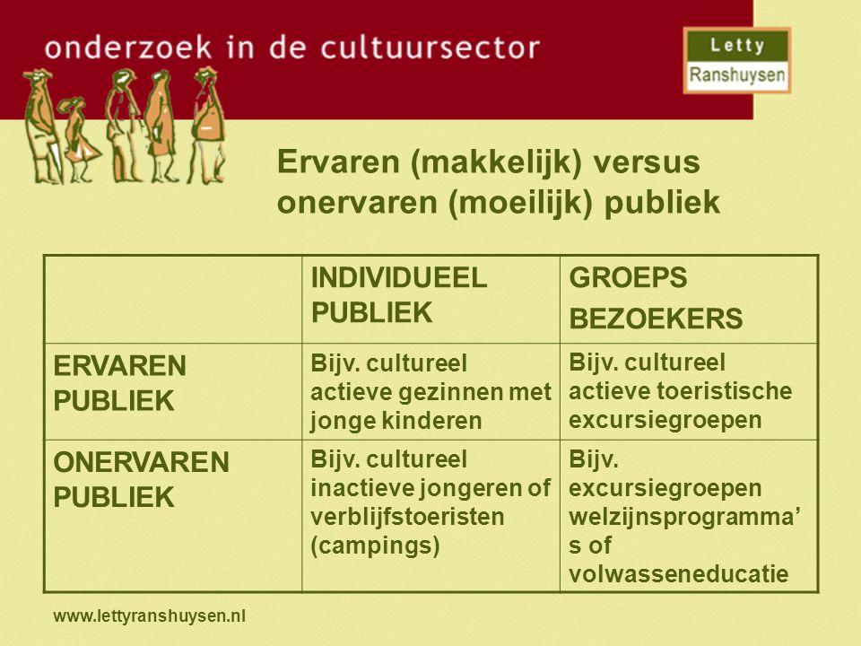 www.lettyranshuysen.nl LEEFTIJDSINDELING kinderen (6 tot 12 jaar) tieners (13 tot 18 jaar) jongeren (18 tot 25 jaar) jong volwassenen (25 tot 40 jaar) oudere volwassenen (40 tot 55 jaar) jonge senioren (55 tot 65 jaar) oudere senioren (65 tot 75 jaar) oude senioren (75-plussers)