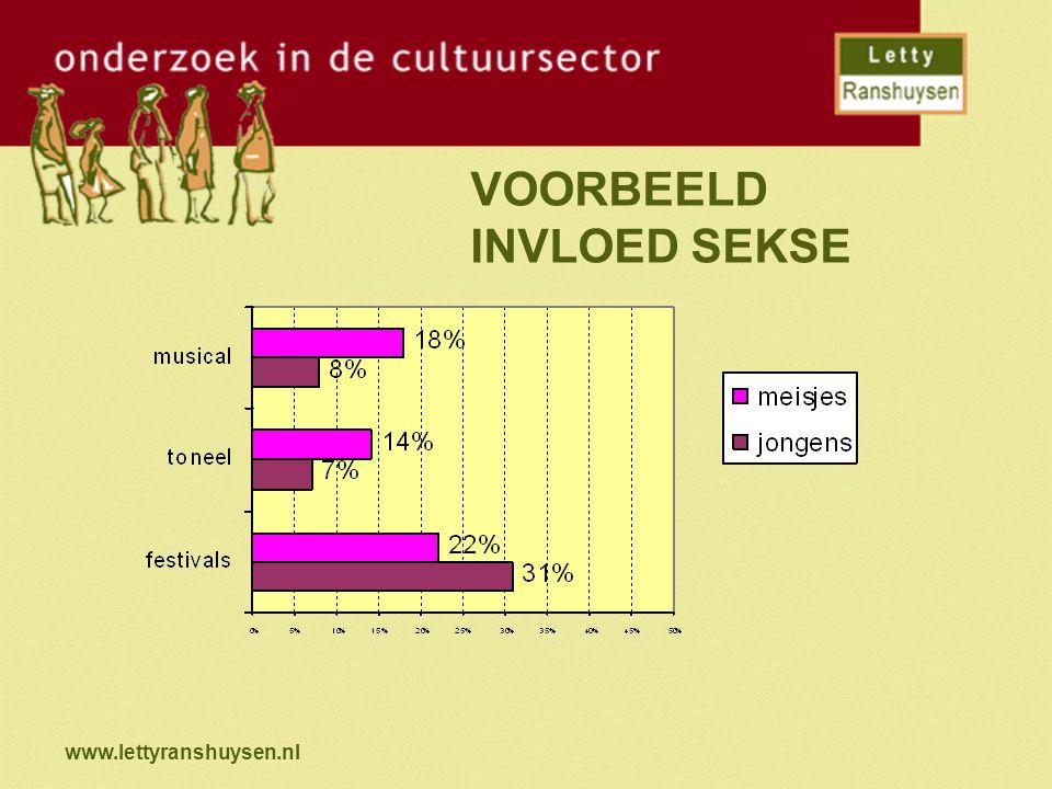 www.lettyranshuysen.nl VOORBEELD INVLOED SEKSE
