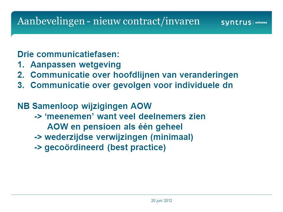20 juni 2012 Aanbevelingen - nieuw contract/invaren Drie communicatiefasen: 1.Aanpassen wetgeving 2.Communicatie over hoofdlijnen van veranderingen 3.Communicatie over gevolgen voor individuele dn NB Samenloop wijzigingen AOW -> 'meenemen' want veel deelnemers zien AOW en pensioen als één geheel -> wederzijdse verwijzingen (minimaal) -> gecoördineerd (best practice)