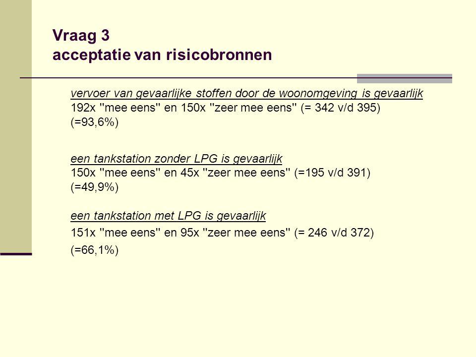Vraag 3 acceptatie van risicobronnen vervoer van gevaarlijke stoffen door de woonomgeving is gevaarlijk 192x ''mee eens'' en 150x ''zeer mee eens'' (=
