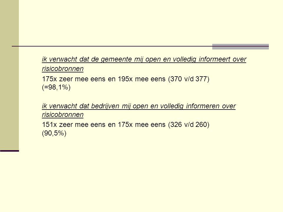 ik verwacht dat de gemeente mij open en volledig informeert over risicobronnen 175x zeer mee eens en 195x mee eens (370 v/d 377) (=98,1%) ik verwacht