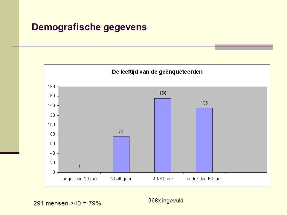 Demografische gegevens 368x ingevuld 291 mensen >40 = 79%