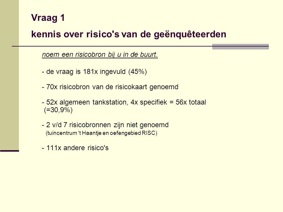 Vraag 3 acceptatie van risicobronnen vervoer van gevaarlijke stoffen door de woonomgeving is gevaarlijk 192x mee eens en 150x zeer mee eens (= 342 v/d 395) (=93,6%) een tankstation zonder LPG is gevaarlijk 150x mee eens en 45x zeer mee eens (=195 v/d 391) (=49,9%) een tankstation met LPG is gevaarlijk 151x mee eens en 95x zeer mee eens (= 246 v/d 372) (=66,1%)