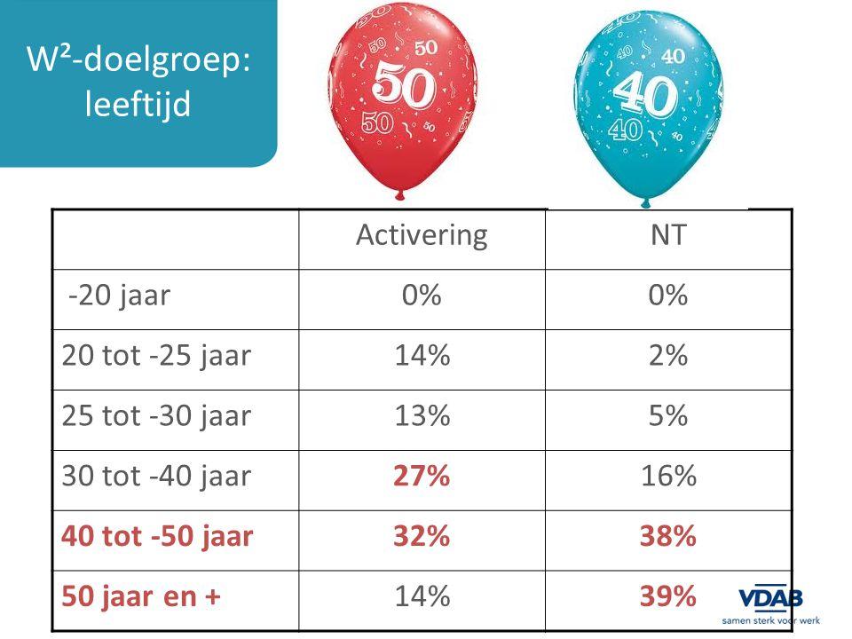 W²-doelgroep: leeftijd ActiveringNT -20 jaar0% 20 tot -25 jaar14%2% 25 tot -30 jaar13%5% 30 tot -40 jaar27%16% 40 tot -50 jaar32%38% 50 jaar en +14%39%