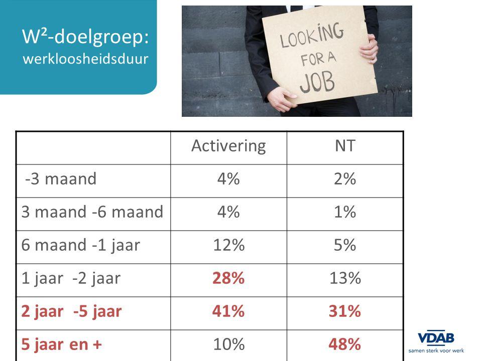 W²-doelgroep: werkloosheidsduur ActiveringNT -3 maand4%2% 3 maand -6 maand4%1% 6 maand -1 jaar12%5% 1 jaar -2 jaar28%13% 2 jaar -5 jaar41%31% 5 jaar en +10%48%