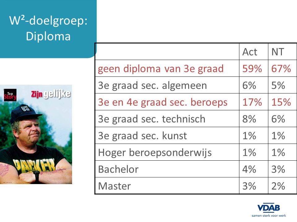 W²-doelgroep: Diploma ActNT geen diploma van 3e graad59%67% 3e graad sec.
