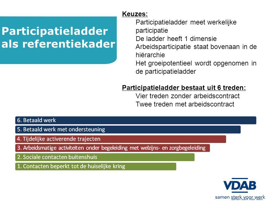 Participatieladder als referentiekader Keuzes: Participatieladder meet werkelijke participatie De ladder heeft 1 dimensie Arbeidsparticipatie staat bovenaan in de hiërarchie Het groeipotentieel wordt opgenomen in de participatieladder Participatieladder bestaat uit 6 treden: Vier treden zonder arbeidscontract Twee treden met arbeidscontract