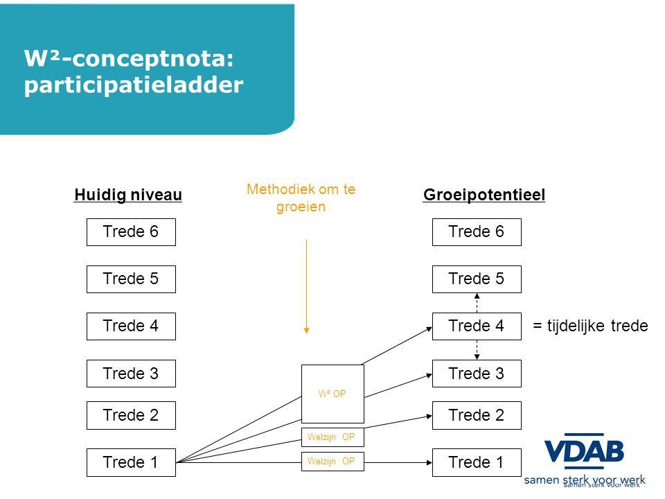 W²-conceptnota: participatieladder Trede 6 Trede 5 Trede 4 Trede 3 Trede 2 Trede 1 Trede 6 Trede 5 Trede 4 Trede 3 Trede 2 Trede 1 Huidig niveauGroeipotentieel = tijdelijke trede Methodiek om te groeien W² OP Welzijn OP