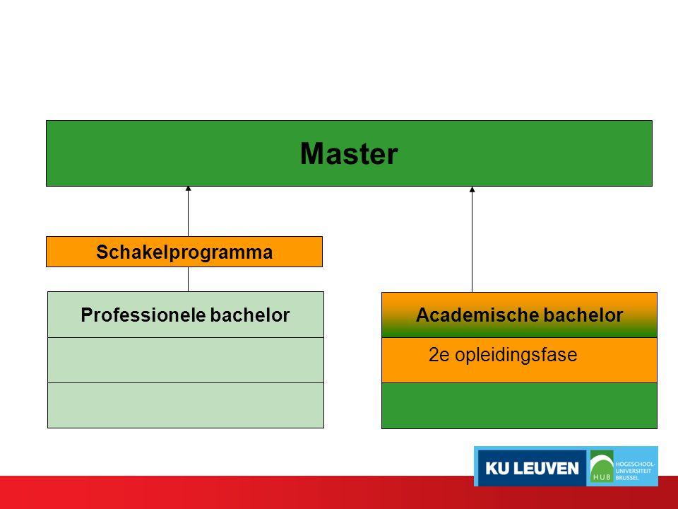 Master Professionele bachelor Academische bachelor Schakelprogramma 2e opleidingsfase