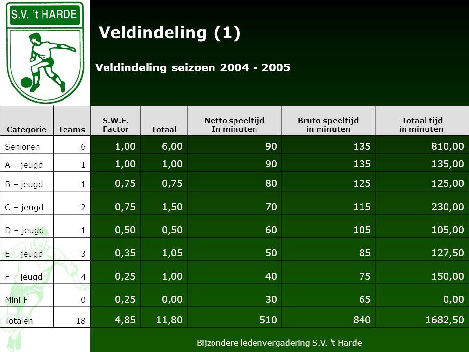 Bijzondere ledenvergadering S.V. t Harde Veldindeling (2) CategorieTeams S.W.E.