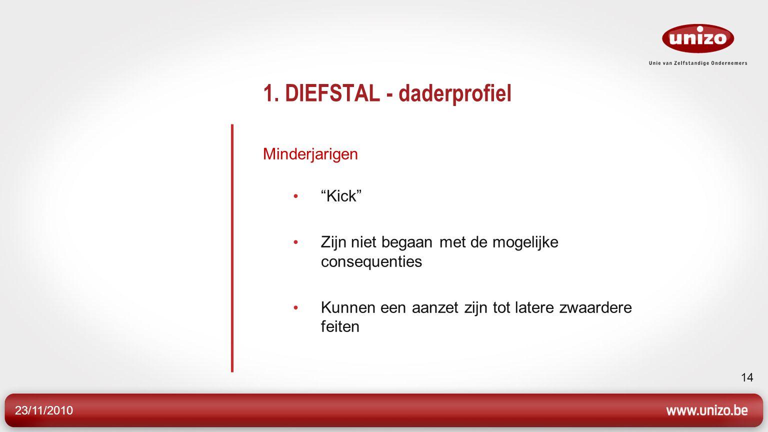 """23/11/2010 14 1. DIEFSTAL - daderprofiel Minderjarigen """"Kick"""" Zijn niet begaan met de mogelijke consequenties Kunnen een aanzet zijn tot latere zwaard"""