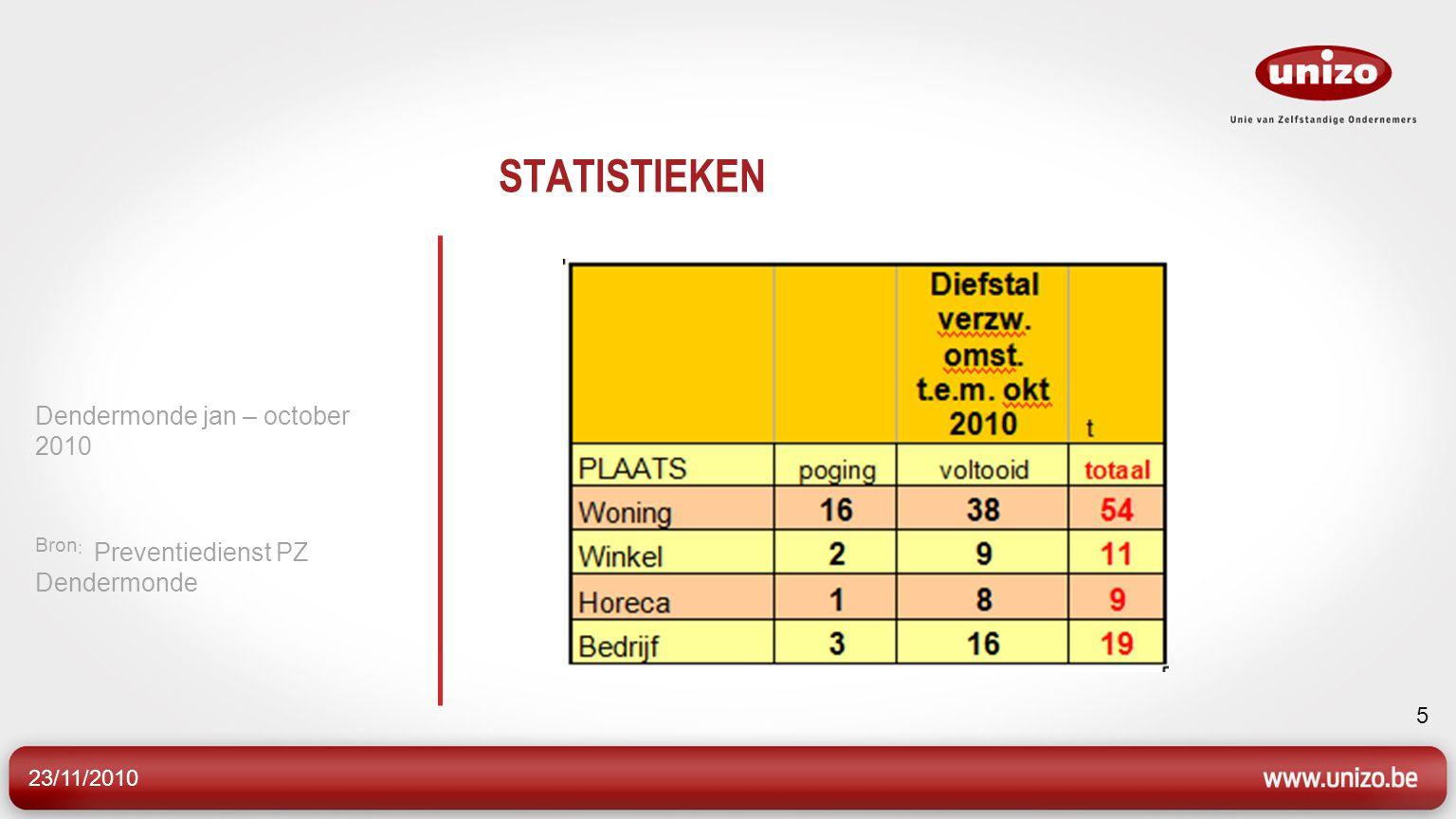 23/11/2010 6 Evolutie diefstallen in gebouwen In Sint-Gillis werden 89 feiten vastgesteld en in Dendermonde centrum 40.